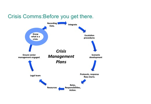 Planning phases for social media crisis.
